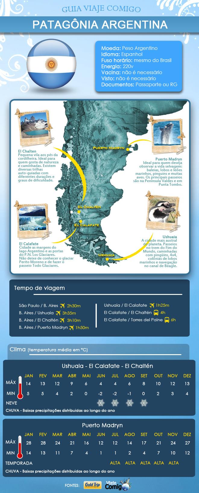 dicasvc-patagonia